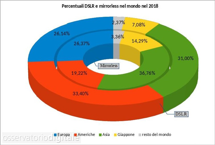 percentuali dslr/mirrorless 2012-2018
