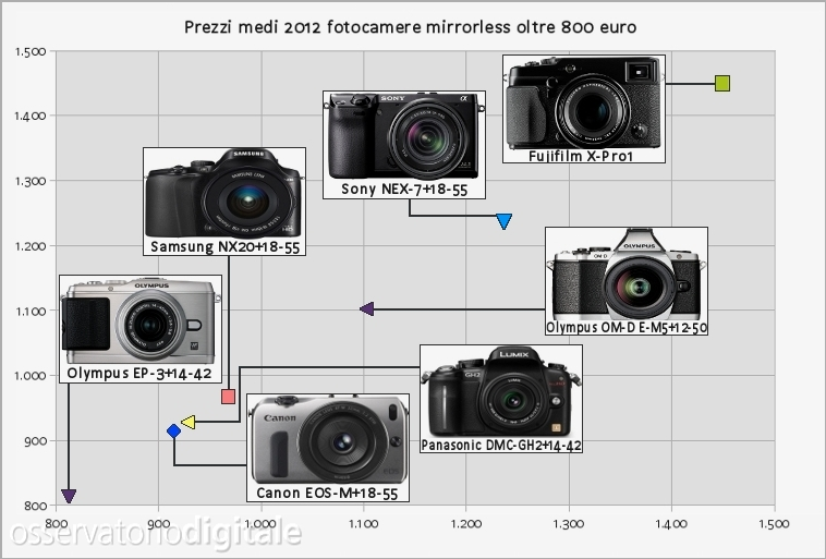 Fotocamere mirroless oltre 800 euro